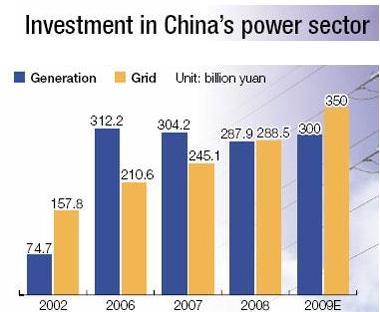 china power
