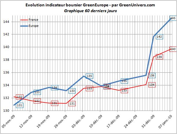 indicateur-boursier-60j-07-01-2010