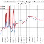 indicateur-boursier-historique-07-01-2010
