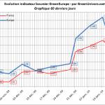 indicateur-greeneurope-60j-22-01-2010