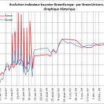 indicateur-greeneurope-historique-28-01-2010