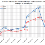 indicateur-greeneurope-60j-28-01-2010
