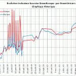indicateur-greeneurope-historique-18-02-2010