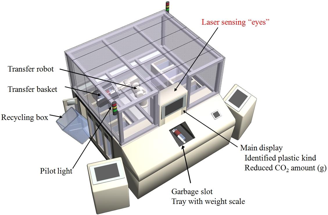 Un robot pour trier les plastiques greenunivers - Machine pour recycler le plastique ...
