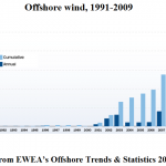 offshore 2009