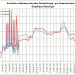 indicateur-boursier-historique-08-04-2010