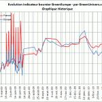 indicateur-boursier-historique-22-04-2010