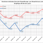 indicateur-greeneurope-60j-01-04-2010