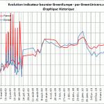 indicateur-boursier-historique-06-05-2010