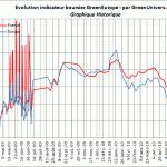 indicateur-boursier-historique-24-06-2010