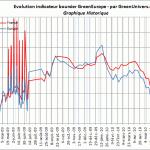 indicateur-boursier-historique-05-07-2010