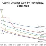 Capital Cost(1)