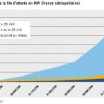 Evolution file d'attente solaire france juin 2010