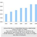 RTE Bretagne consommation