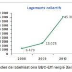 Effinergie neuf bbc mai 2010