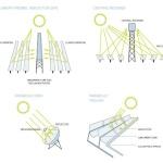 Les technologies solaires CSP
