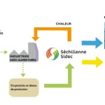 Sechilienne sidec2