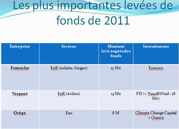 Club Cleantech Afic (Source : GreenUnivers)