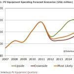 Solar cells equipments trend market