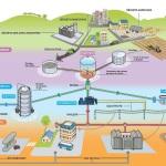 installation-methanisation-ministere-biogaz