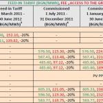 Bulgarie tarifs d'achat solaire