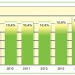 Quotas d'énergie produite à partir de sources renouvelables (certificat vert) fixés aux distributeurs par le Plan Energétique à l'horizon 2017