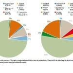 hongrie enr 2010-2020