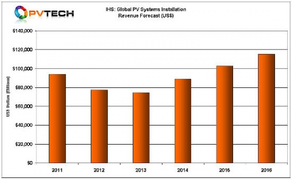 IHS_2013_PV_Industry_revenue_forecast_CHRT_550-600x0