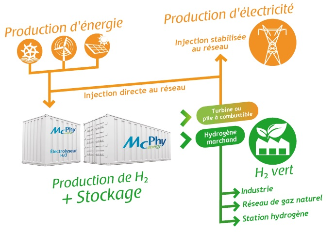 McPhy marche energie