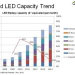 industrie des LED SEMi