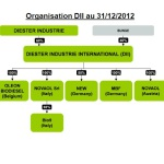 DII avant Oleon biodiesel