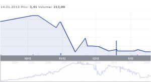 Le cours de bourse de Supra a chuté ces derniers mois