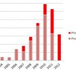 CCR projet smart grid 2002 2012