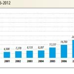 marche eolien annuel 2012 GWEC