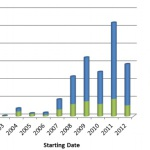 smart grid europe 2012 investissement projet