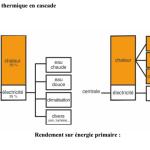 système de récuperation thermique