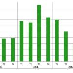erdf solaire 2010-2013