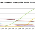 evolution enr 2000 2013 ERDF