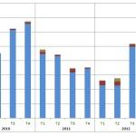 solaire biogaz biomasse erdf evolution 2010 2013
