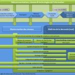 Schéma smart grid reconfiguration