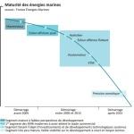 energie marine renouvelable courbe de developpement