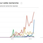 google trends autopartage 2