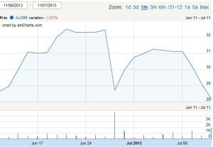 Le cours de Bourse de global Bioénergies a chuté le jour du lancement de l'augmentation de capital, pour évoluer en cloche jusqu'à la souscription. Il s'établit à le 12 juillet 2013