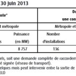 projet-en-cours-dinstruction-au30-juin-2013
