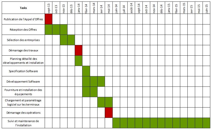 Calendrier prévisionnel de l'exécution du démonstrateur (Source: Emilie)