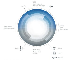 cycle-carbone