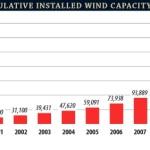 capacité eolien cumulée