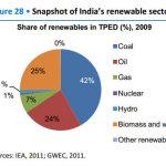 Energies en Inde