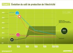 Comparatif du coût de l'électricité en France jusqu'en 2032 entre les EnR et le nucléaire. (Crédit : Greenpeace)