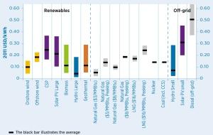 LCOE (evelized cost of electricity) énergie par énergie. (Source : IRENA)